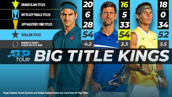 Джокович догони Федерер при Големите титли