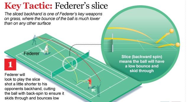 Борис Бекер: Федерер е моят избор за шампион на Уимбълдън 2011